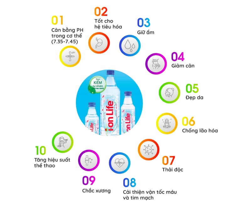 10 lý do nên uống nước ion life mỗi ngày